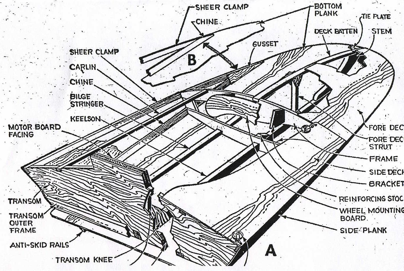"www.svensons.com - Free Boat Plans From ""Science and Mechanics"" Magazines"